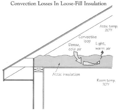 The r value myth for Loose fill insulation r value